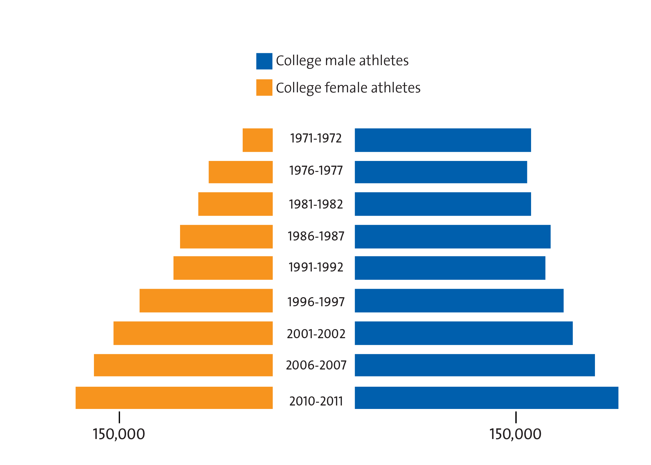 the importance of equal opportunities for males and females in sports People who play team sports are more likely to  by these measures, not all sports are created equal team  earnings increases for males and females of all ages.