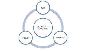 deliberate-practice